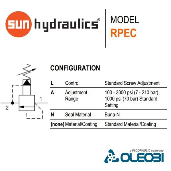 RPECLAN_sunhydraulics_oleobi